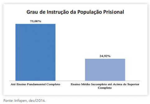 Grau de instrução da população prisional