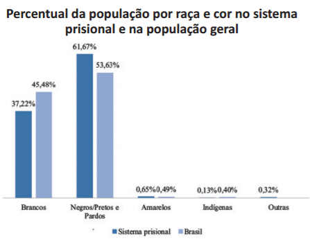 percentual-da-populacao-por-raca-e-cor-no-sistema-prisional-e-na-populacao-geral